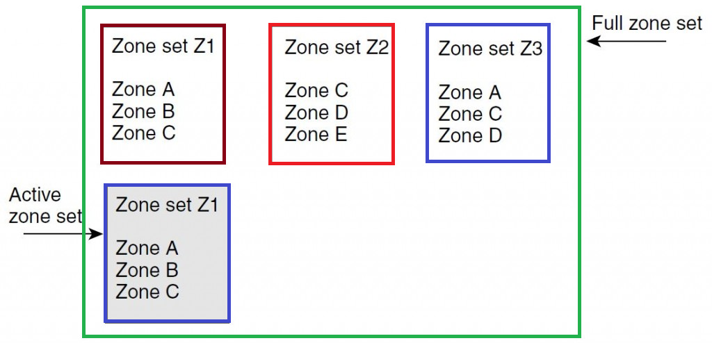Cisco SAN switch Zoning for beginners